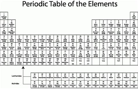 printable periodic table 2017 with charges printable periodic table of elements with names and