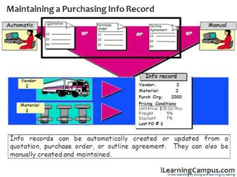 Info Records Sap Material Management Mm Purchasing Info Records