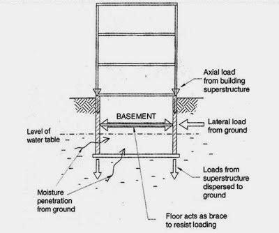Water Heater Purwokerto ilmu teknik sipil purwokerto basement