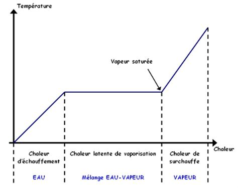 exercices diagramme d enthalpie file transformation vapeur png wikimedia commons