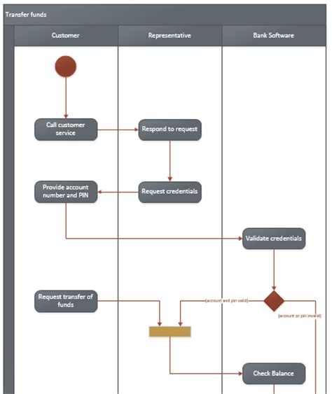 visio activity diagram professional beautiful uml content office blogs