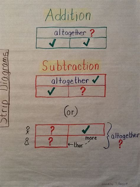 diagram common subtraction best 25 diagram ideas on singapore bar bar model and teaching fractions