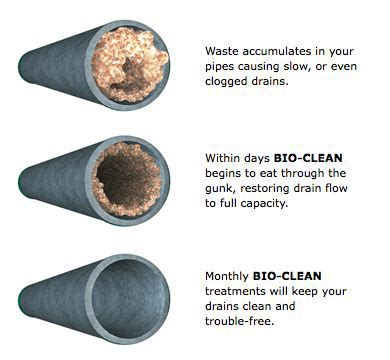 Blocked Sink Pipe by Get Your Pipes Unclogged With Bio Clean In Omaha Ne