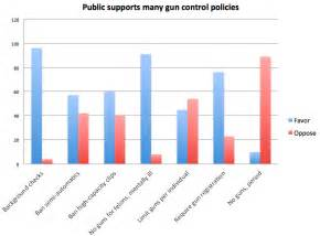 12 shootings don t tend to substantially affect views on gun control