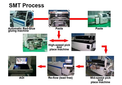 surface mount resistor manufacturing process auzone technologies inc content