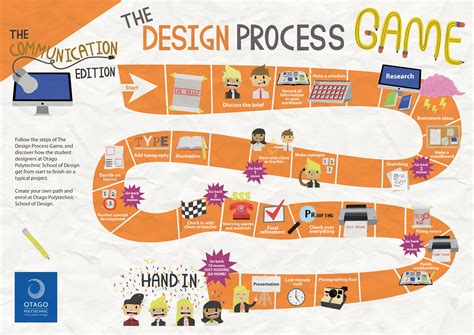 visual communication design process steps design process research phasegaming