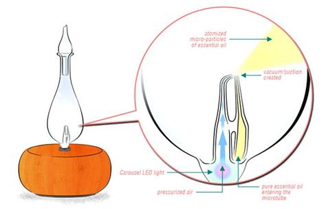 light perfumes for work how does a nebulizing diffuser work organic aromas