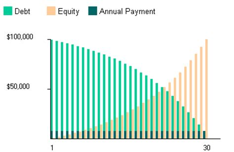 equity in house mortgage mortgage formula with graph and calculator link