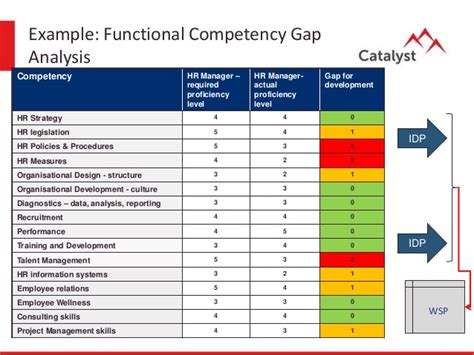 competency gap analysis template talent management process