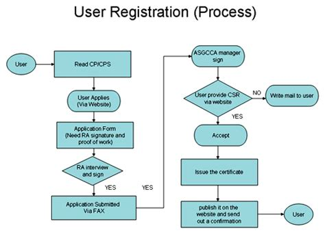 registration process flowchart twgrid portal asgc certification authority