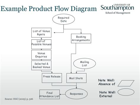 product flow diagram product based planning