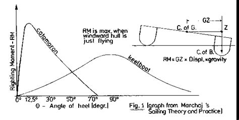 catamaran design considerations stability article part 2 by woods designs