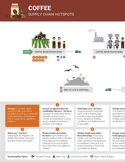 sustainability in coffee production creating shared value chains in colombia books coffee supply chain diagram the sustainability