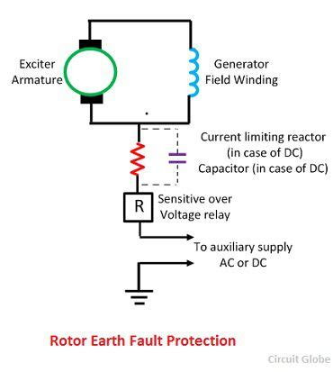 rotor earth fault protection of generator methods of