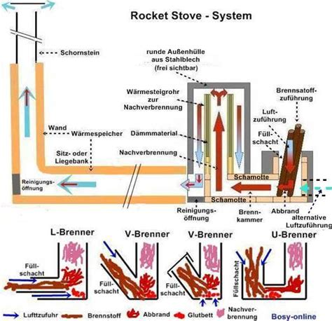 Small Rocket Heater Plans Wood Rocket Stoves On Rocket Stoves Rocket