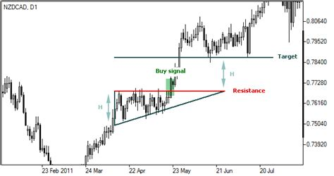 triangle pattern in forex ascending triangle pattern ascending triangle trading