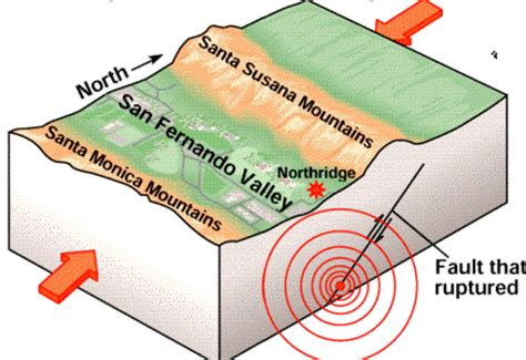 Outline The Causes Of Earthquakes Scheme by Earthquakes The Release Of Energy