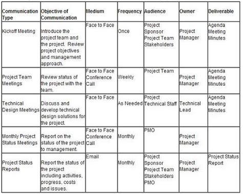 piano di comunicazione interna piano di gestione della comunicazione di progetto