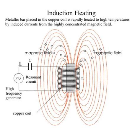 electromagnetic induction diy 25 best ideas about induction heating on knife metal working and forge