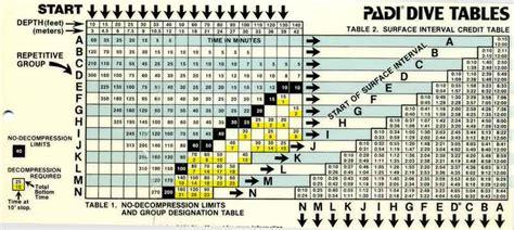 pin padi dive tables printable abi on
