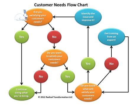 customer service flowchart customer needs flow chart1 lean certification