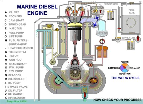 how does a cars engine work 2005 land rover discovery navigation system diesel engine mechanicalscience