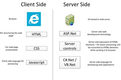 javascript tutorial server side 3 things every asp net developers should know dot net