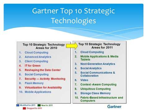 2007 Top 10 Trends by Top 28 Gartner Top 10 Strategic Technology Top 10