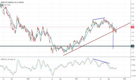 precio acciones banco sabadell hoy sabe precio la acci 243 n y gr 225 fico tradingview