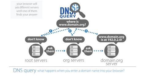 cover  domain names tracks bravo net solution