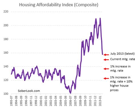 housing affordability index the constraints of rising home values housing affordability falls as home prices rise