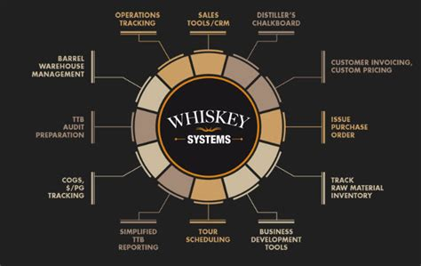 whiskey systems whiskey resources distillery trail