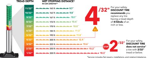tire tread depths tire safety facts tire age air pressure tread safety