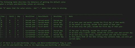 net tryparse datetime c dd mm yyyy hh ss stack overflow c datetime tryparse successfully parsing some numerice