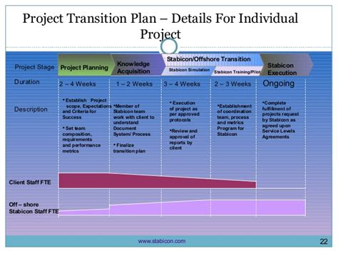 Stabicon Outsourcing Presentation Project Transition Plan Ppt