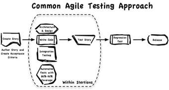 the role of a software tester in an agile environment