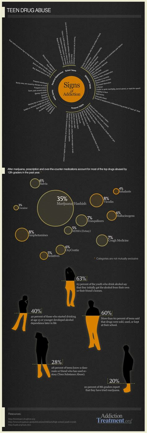 Addict Detox Dc by 45 Best Infographics About Addiction And Recovery Images