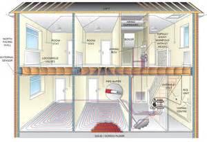 t2 wall hung radiator amp ufh manifolds emmeti
