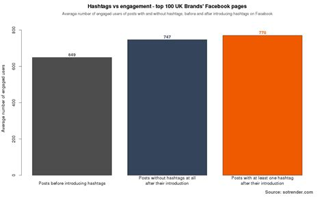 figure hashtags how the uk brands use hashtags to boost