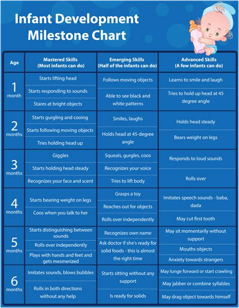 child developmental milestones chart infant development what to expect from birth to 1 year