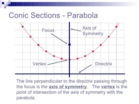 Definition Of Conic Section by Parabola