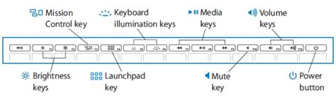 resetting function keys mac keyboard wrong function key layout on a mid 2011 macbook