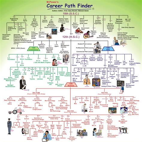 Integrated Mba After 12th by Career Guidance Opportunities Career Options After