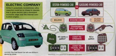 supercapacitor electric car tesla ceo capacitors electric car batteries