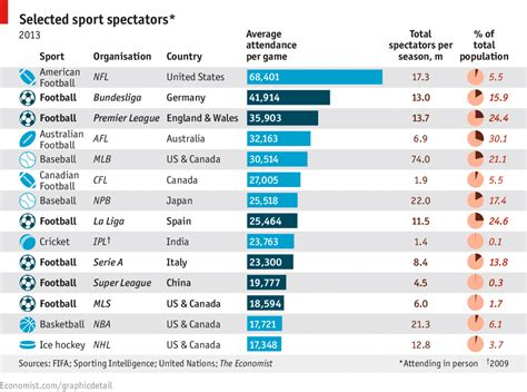 Mba League Tables by Daily Chart The Spectacle Of Sports The Economist