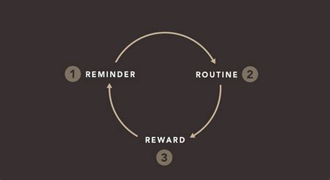 the 3 r s of habit change how to start new habits that