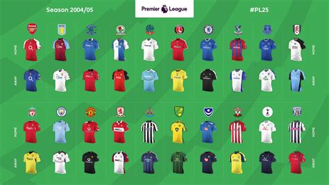epl home kits from the 25 premier league seasons