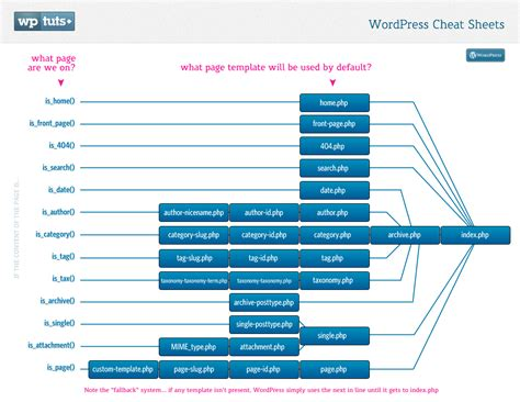 Wordpress Cheat Sheets Template Heirarchy Map Template Hierarchy