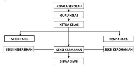 soal desain dan struktur organisasi diagram struktur organisasi kelas gallery how to guide