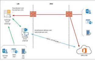 Office 365 Hybrid Help Where Do I Put My Hybrid Server